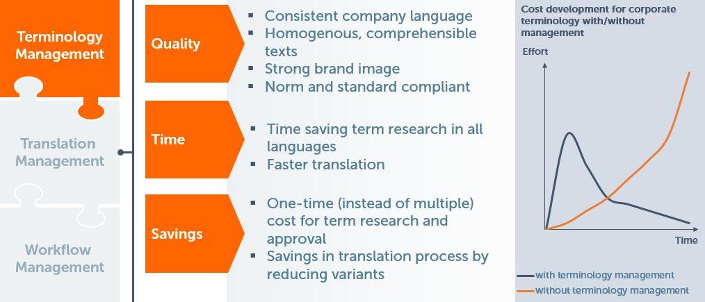 terminology_management