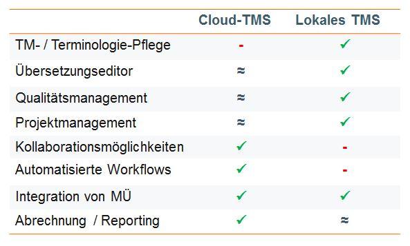 Übersetzen in der Cloud Funktionsumfang