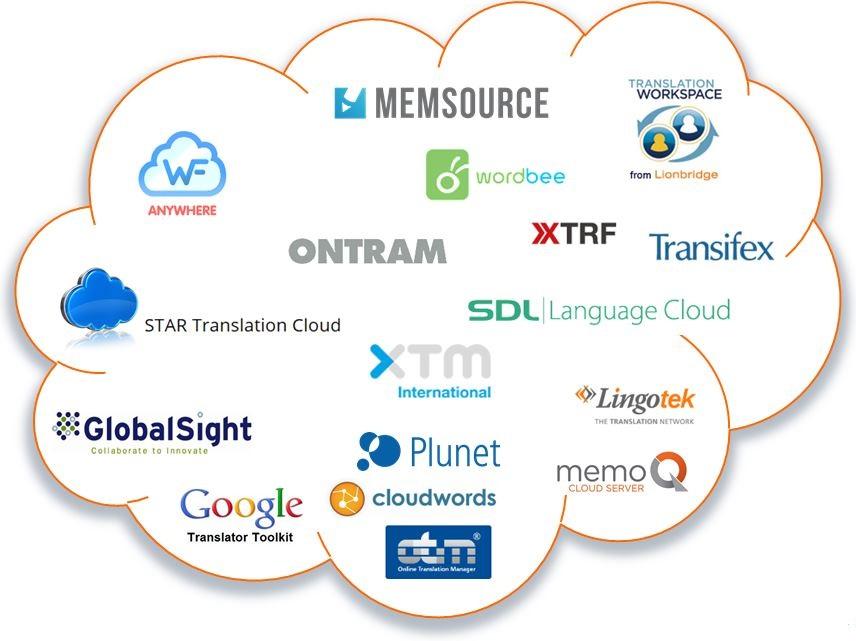 Plattformen für Cloud-basiertes Übersetzen