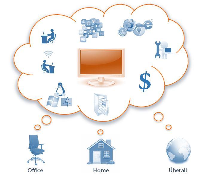 Übersetzen in der Cloud Schaubild