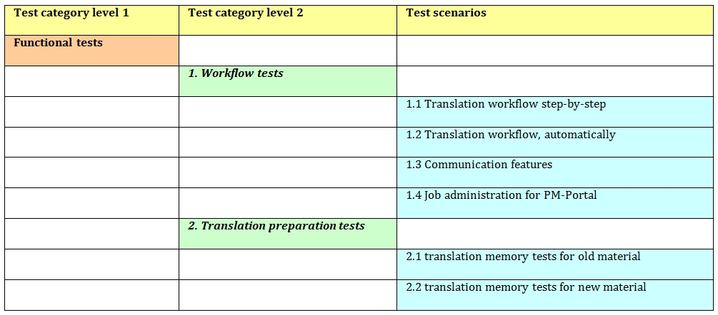 Test plan structure