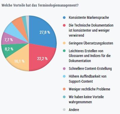 Terminologiearbeit: Welche Vorteile hat das Terminologiemanagement?