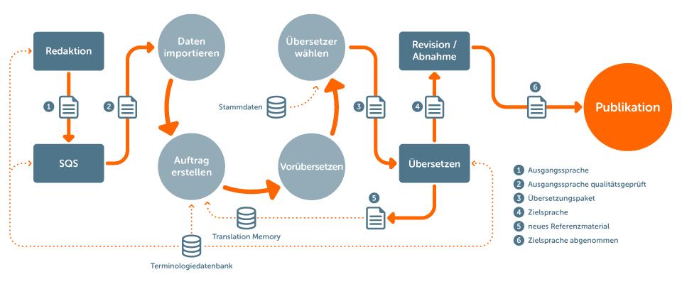 Testmanagement: mehrsprachiger Informationsprozess