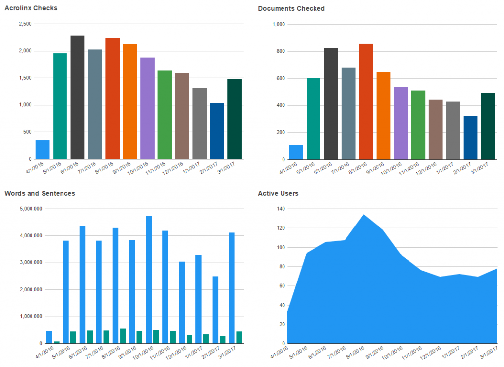 Neues Analytics-Modul in Acrolinx 5.2