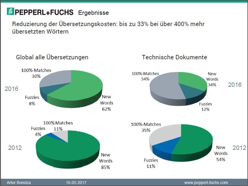 Reduzierung der Übersetzungskosten bei Pepperl+Fuchs (Bild: Pepperl+Fuchs)
