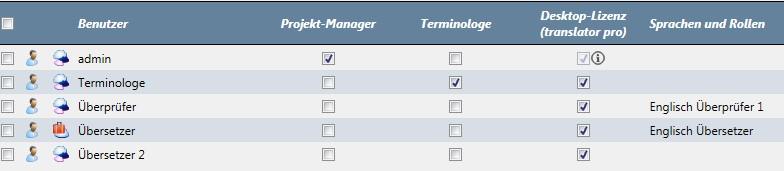 memoQ Cloud: Rollenzuweisung und Rechtevergabe durch den Projektmanager