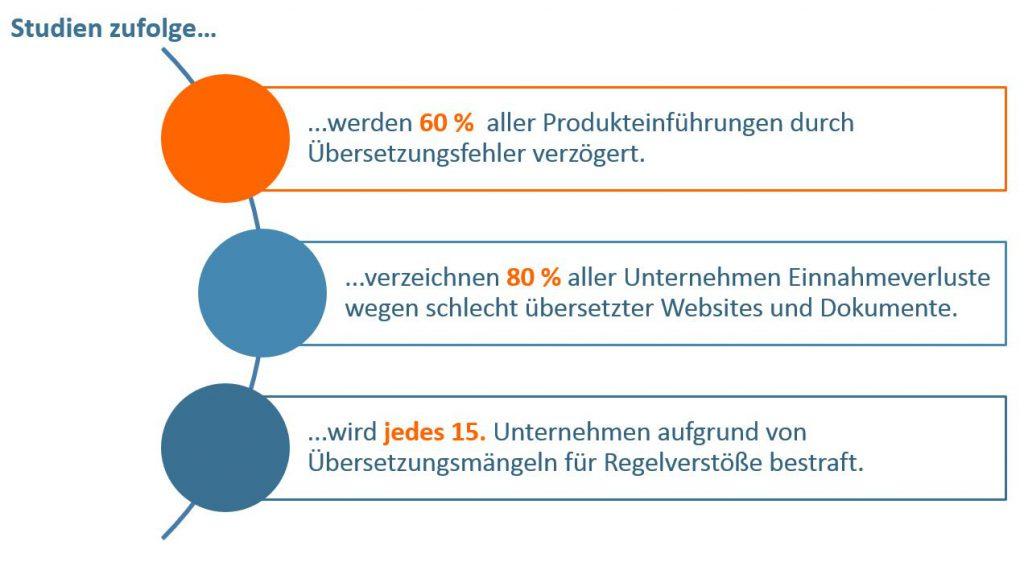 Schaubild: Studien über Qualität der Ausgangssprache