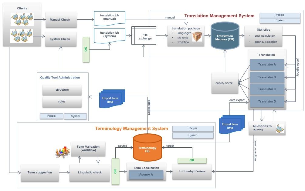 IST-Prozess