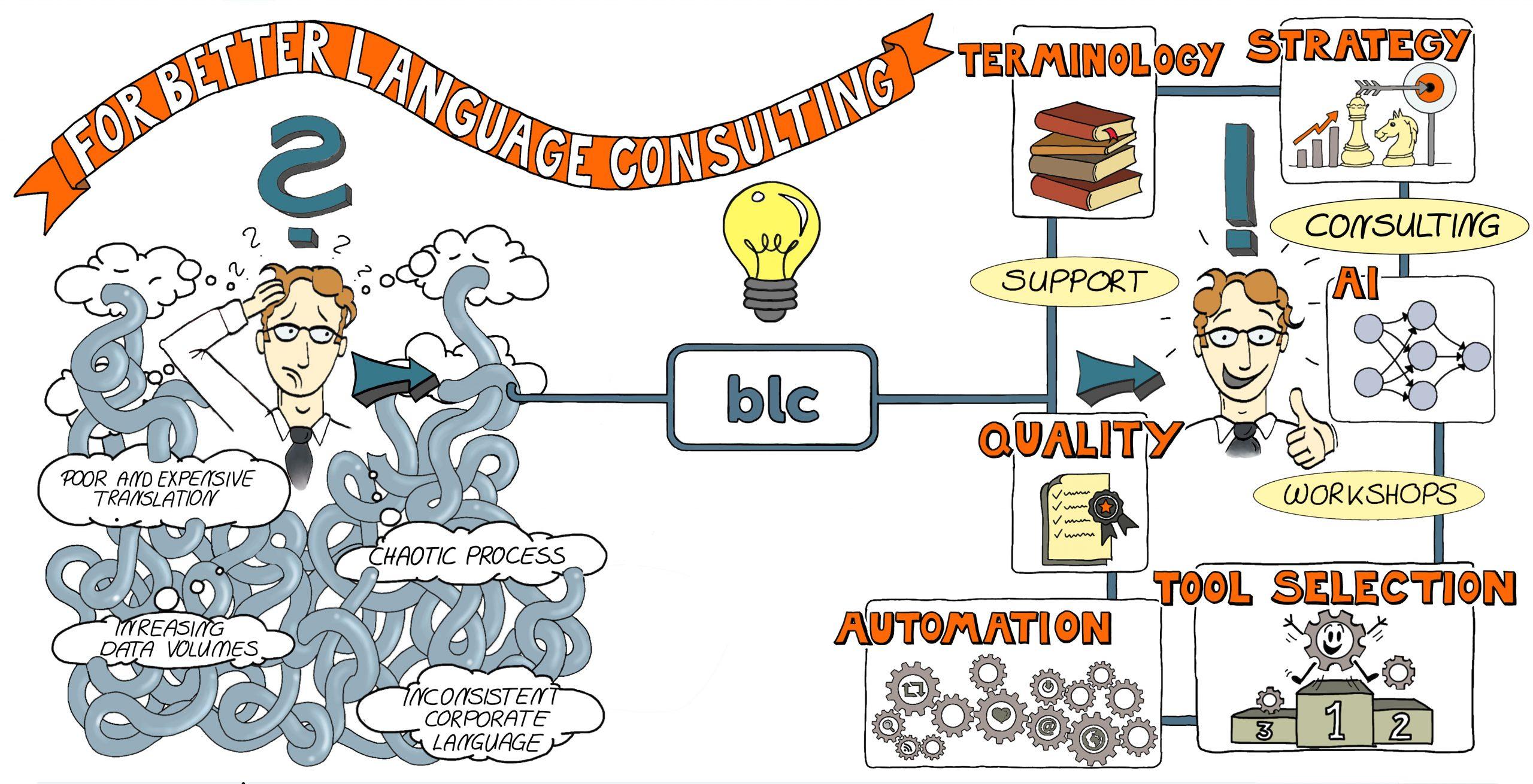 blc-services